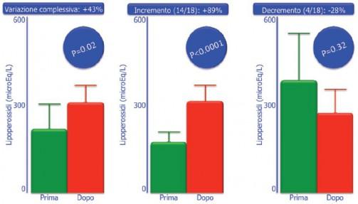 Figura 4. Il trattamento con X-BIOAGE si è associato mediamente ad un incremento del livello dei lipoperossidi cutanei, che è risultato spiccatamente e statisticamente significativo nel 78% delle donne che hanno partecipato allo studio. Nel rimanente 22% dei casi, l'abbassamento dei marcatori biochimici di danno ossidativo non ha raggiunto la significatività statistica.